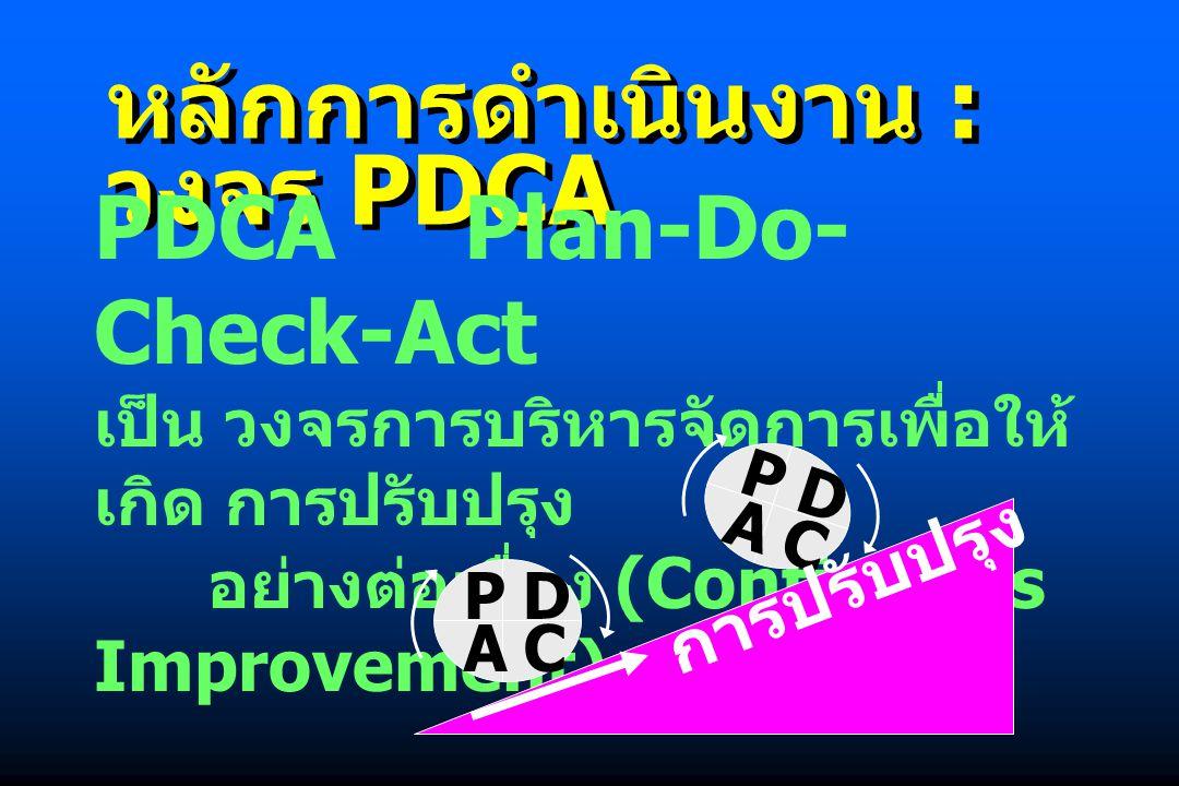 หลักการดำเนินงาน : วงจร PDCA PDCA Plan-Do- Check-Act เป็น วงจรการบริหารจัดการเพื่อให้ เกิด การปรับปรุง อย่างต่อเนื่อง (Continuous Improvement) P C D A