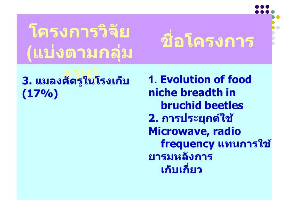 โครงการวิจัย ( แบ่งตามกลุ่ม งาน ) ชื่อโครงการ 3. แมลงศัตรูในโรงเก็บ (17%) 1. Evolution of food niche breadth in bruchid beetles 2. การประยุกต์ใช้ Micr