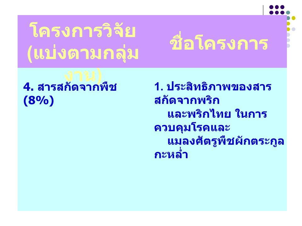 โครงการวิจัย ( แบ่งตามกลุ่ม งาน ) ชื่อโครงการ 4. สารสกัดจากพืช (8%) 1. ประสิทธิภาพของสาร สกัดจากพริก และพริกไทย ในการ ควบคุมโรคและ แมลงศัตรูพืชผักตระก