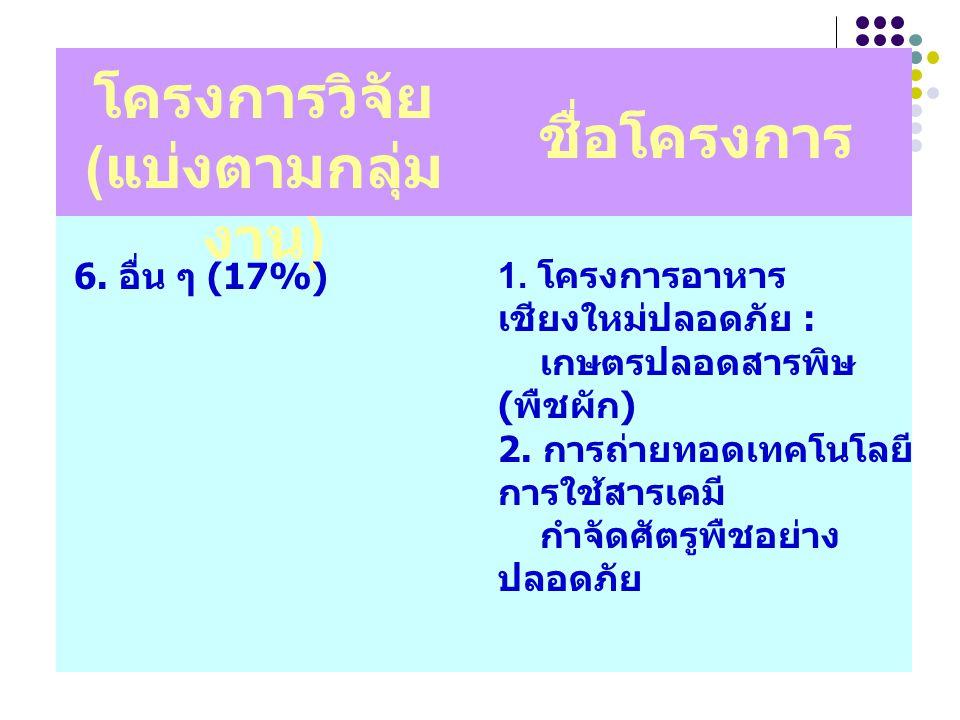 โครงการวิจัย ( แบ่งตามกลุ่ม งาน ) ชื่อโครงการ 6. อื่น ๆ (17%)1. โครงการอาหาร เชียงใหม่ปลอดภัย : เกษตรปลอดสารพิษ ( พืชผัก ) 2. การถ่ายทอดเทคโนโลยี การใ