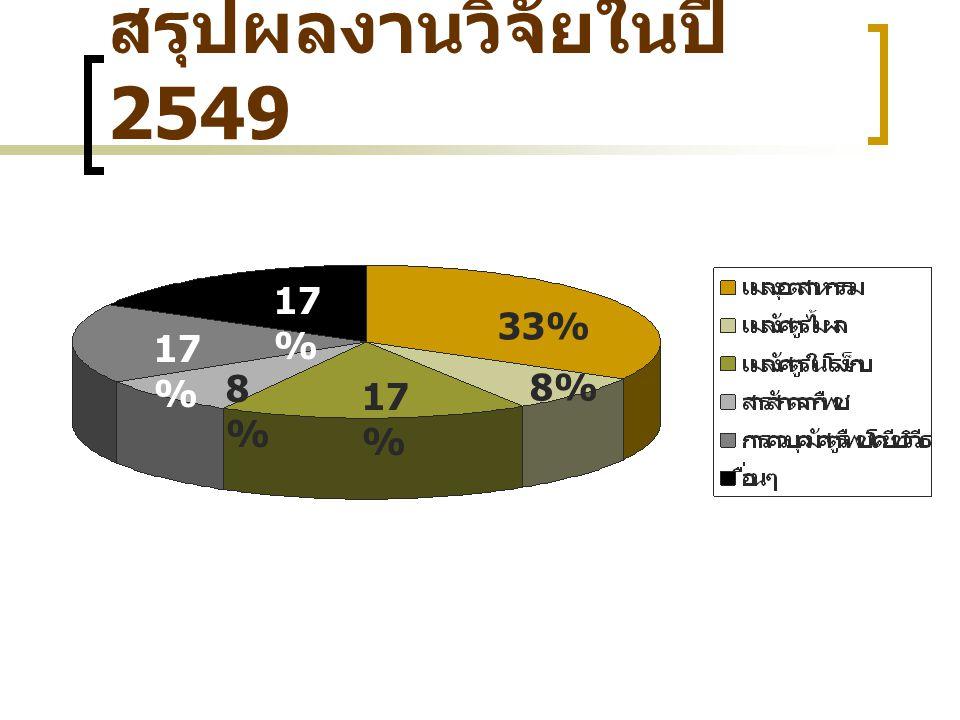 33% 17 % 8%8% 8%8% สรุปผลงานวิจัยในปี 2549
