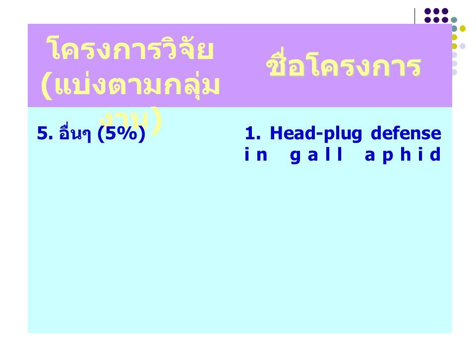 โครงการวิจัย ( แบ่งตามกลุ่ม งาน ) 1. Head-plug defense in gall aphid 5. อื่นๆ (5%) ชื่อโครงการ