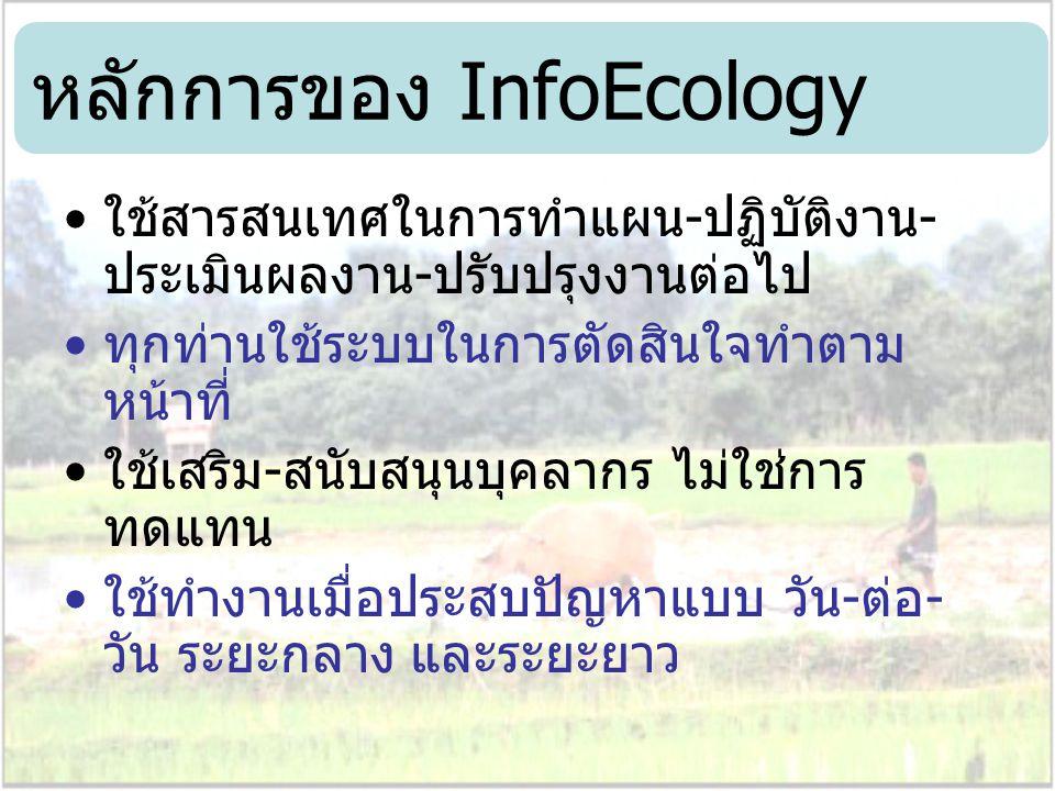 หลักการของ InfoEcology ใช้สารสนเทศในการทำแผน-ปฏิบัติงาน- ประเมินผลงาน-ปรับปรุงงานต่อไป ทุกท่านใช้ระบบในการตัดสินใจทำตาม หน้าที่ ใช้เสริม-สนับสนุนบุคลา