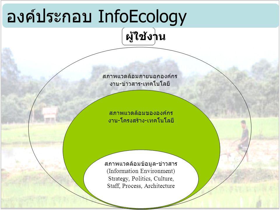 สภาพแวดล้อมขององค์กร งาน - โครงสร้าง - เทคโนโลยี สภาพแวดล้อมข้อมูล - ข่าวสาร (Information Environment) Strategy, Politics, Culture, Staff, Process, Ar