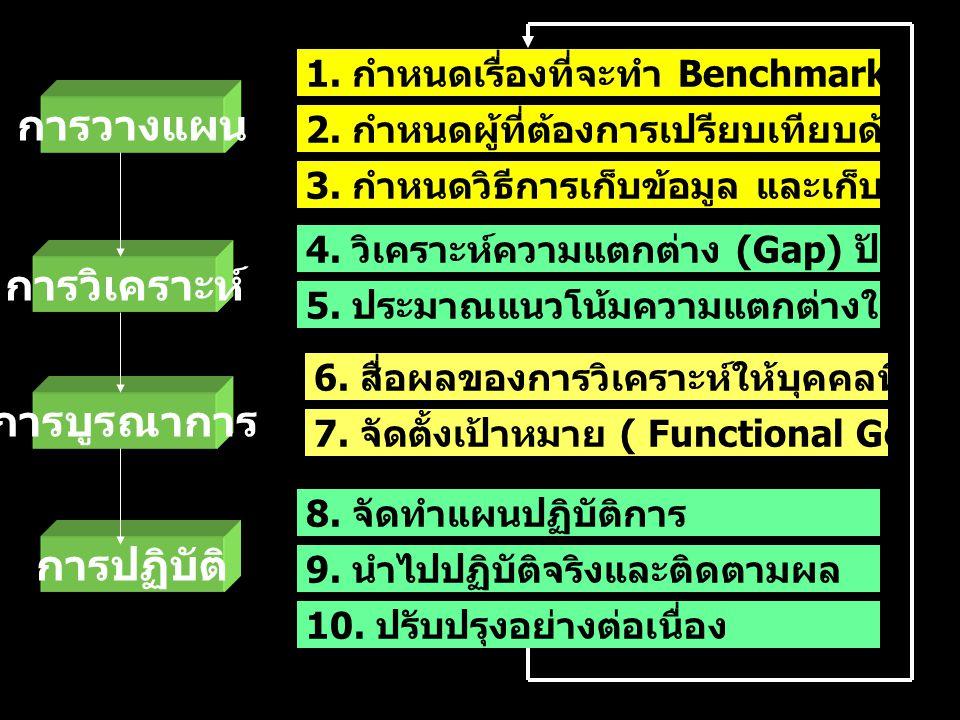29 March 05Why Baldrige 1. กำหนดเรื่องที่จะทำ Benchmarking 2. กำหนดผู้ที่ต้องการเปรียบเทียบด้วย 3. กำหนดวิธีการเก็บข้อมูล และเก็บข้อมูล 4. วิเคราะห์คว