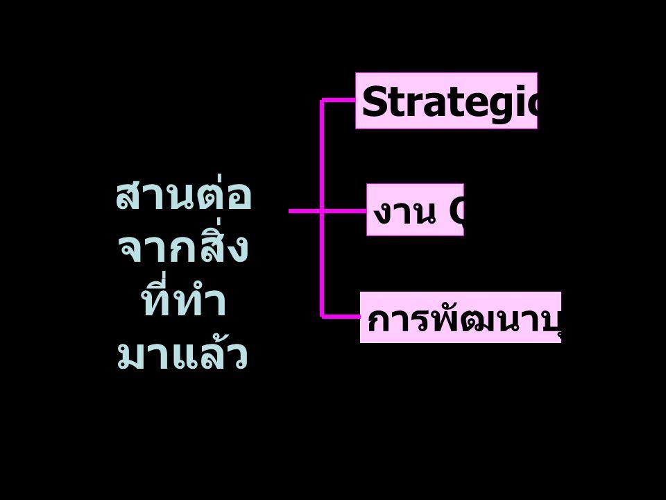 29 March 05Why Baldrige สานต่อ จากสิ่ง ที่ทำ มาแล้ว Strategic Plan งาน QA การพัฒนาบุคลากร