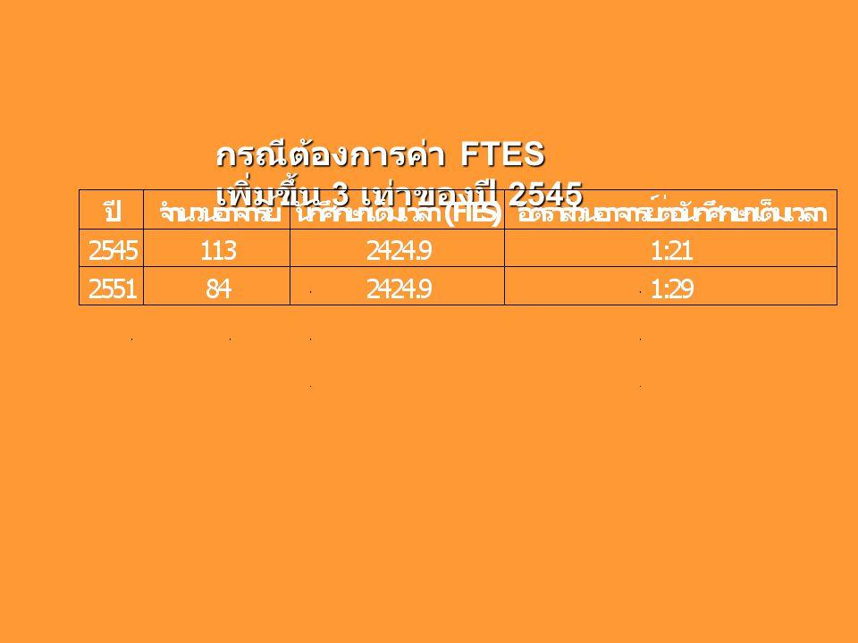 กรณีต้องการค่า FTES เพิ่มขึ้น 3 เท่าของปี 2545