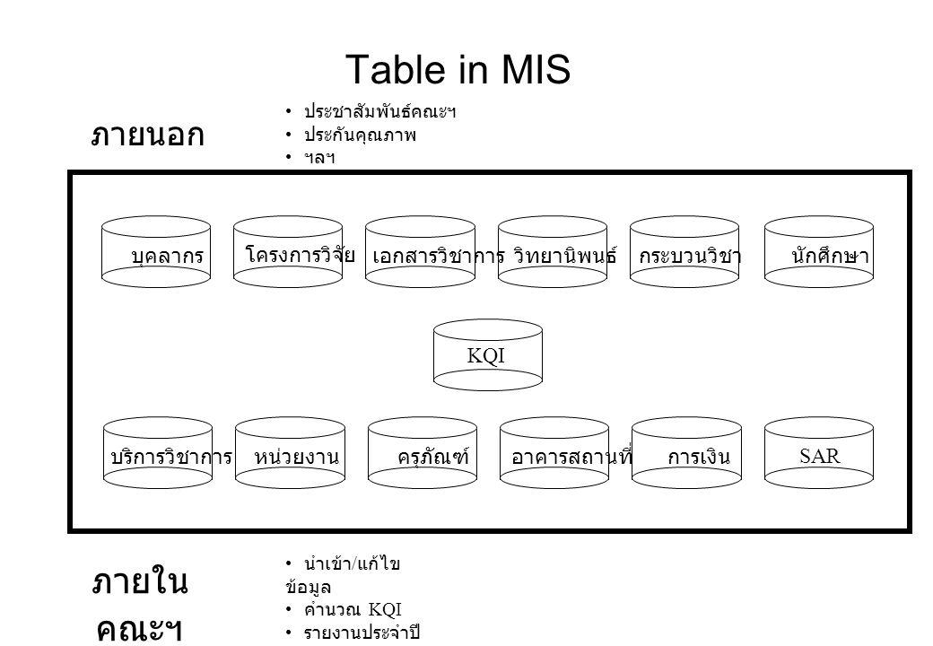 Table in MIS ภายใน คณะฯ ภายนอก คณะฯ บุคลากรโครงการวิจัยเอกสารวิชาการวิทยานิพนธ์กระบวนวิชา บริการวิชาการหน่วยงานครุภัณฑ์อาคารสถานที่การเงิน KQI นักศึกษา SAR ประชาสัมพันธ์คณะฯ ประกันคุณภาพ ฯลฯ นำเข้า / แก้ไข ข้อมูล คำนวณ KQI รายงานประจำปี คณะฯ