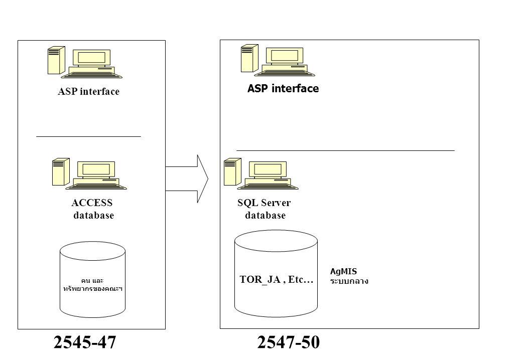 ACCESS database ASP interface 2545-47 ASP interface 2547-50 TOR_JA, Etc… คน และ ทรัพยากรของคณะฯ AgMIS ระบบกลาง SQL Server database