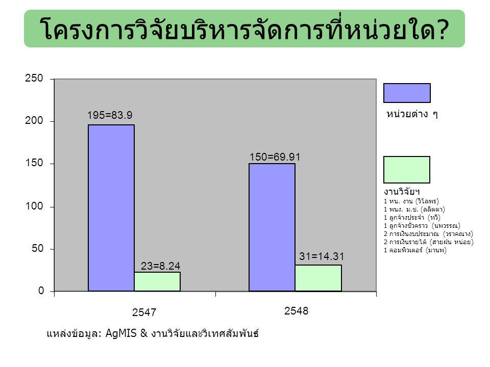 โครงการวิจัยบริหารจัดการที่หน่วยใด? 195=83.9 150=69.91 23=8.24 31=14.31 0 50 100 150 200 250 2547 2548 หน่วยต่าง ๆ งานวิจัยฯ 1 หน. งาน (วิไลพร) 1 พนง.