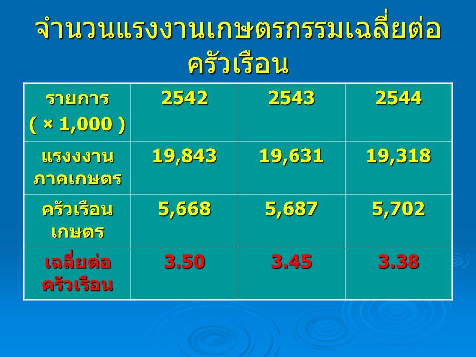 จำนวนแรงงานเกษตรกรรมเฉลี่ยต่อ ครัวเรือน รายการ ( × 1,000 ) 254225432544 แรงงงาน ภาคเกษตร 19,84319,63119,318 ครัวเรือน เกษตร 5,6685,6875,702 เฉลี่ยต่อ