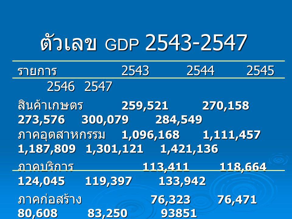 ตัวเลข GDP 2543-2547 รายการ 2543 2544 2545 2546 2547 สินค้าเกษตร 259,521 270,158 273,576 300,079 284,549 ภาคอุตสาหกรรม 1,096,168 1,111,457 1,187,809 1