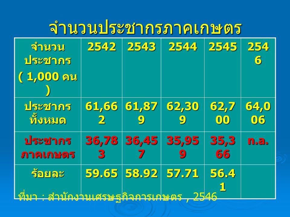 จำนวนประชากรภาคเกษตร จำนวน ประชากร ( 1,000 คน ) 2542254325442545 254 6 ประชากร ทั้งหมด 61,66 2 61,87 9 62,30 9 62,7 00 64,0 06 ประชากร ภาคเกษตร 36,78