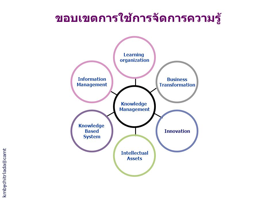 kmbychitrlada@camt ขอบเขตการใช้การจัดการความรู้ Information Management Knowledge Based System Intellectual Assets Innovation Business Transformation Learning organization Knowledge Management