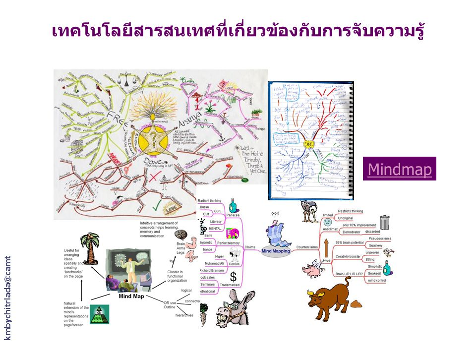 kmbychitrlada@camt เทคโนโลยีสารสนเทศที่เกี่ยวข้องกับการจับความรู้ Mindmap