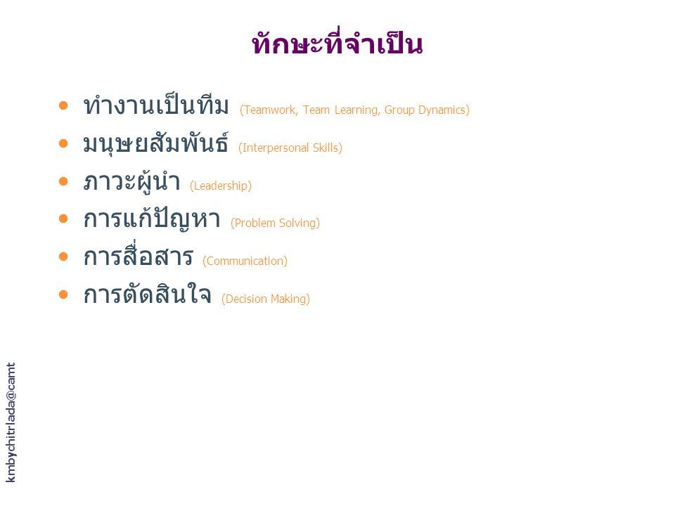 kmbychitrlada@camt ทักษะที่จำเป็น ทำงานเป็นทีม (Teamwork, Team Learning, Group Dynamics) มนุษยสัมพันธ์ (Interpersonal Skills) ภาวะผู้นำ (Leadership) ก