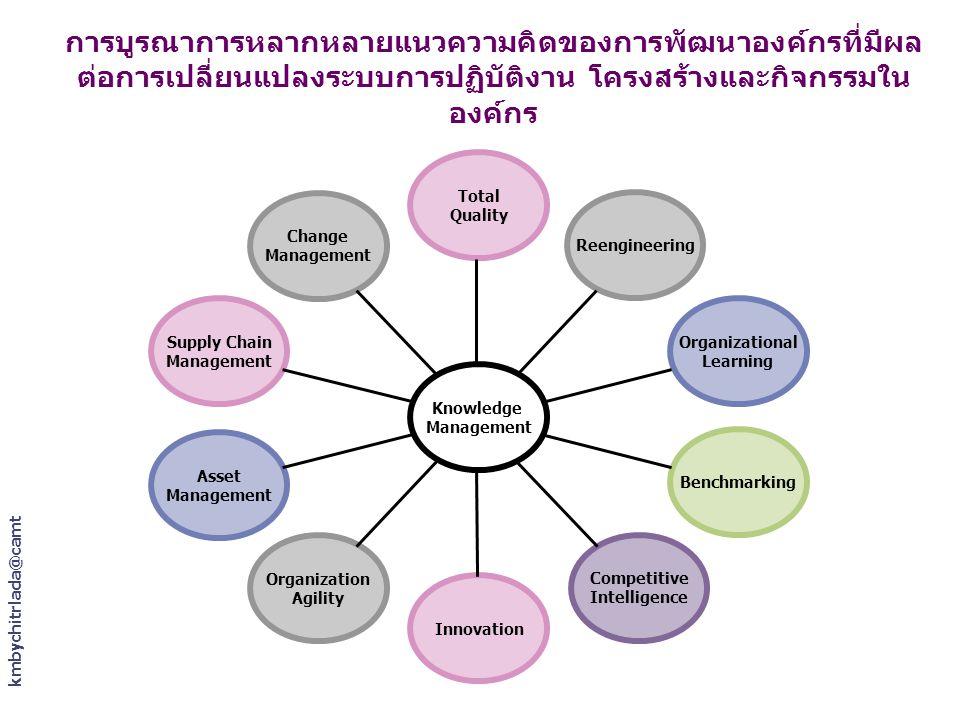 kmbychitrlada@camt การบูรณาการหลากหลายแนวความคิดของการพัฒนาองค์กรที่มีผล ต่อการเปลี่ยนแปลงระบบการปฏิบัติงาน โครงสร้างและกิจกรรมใน องค์กร Change Manage