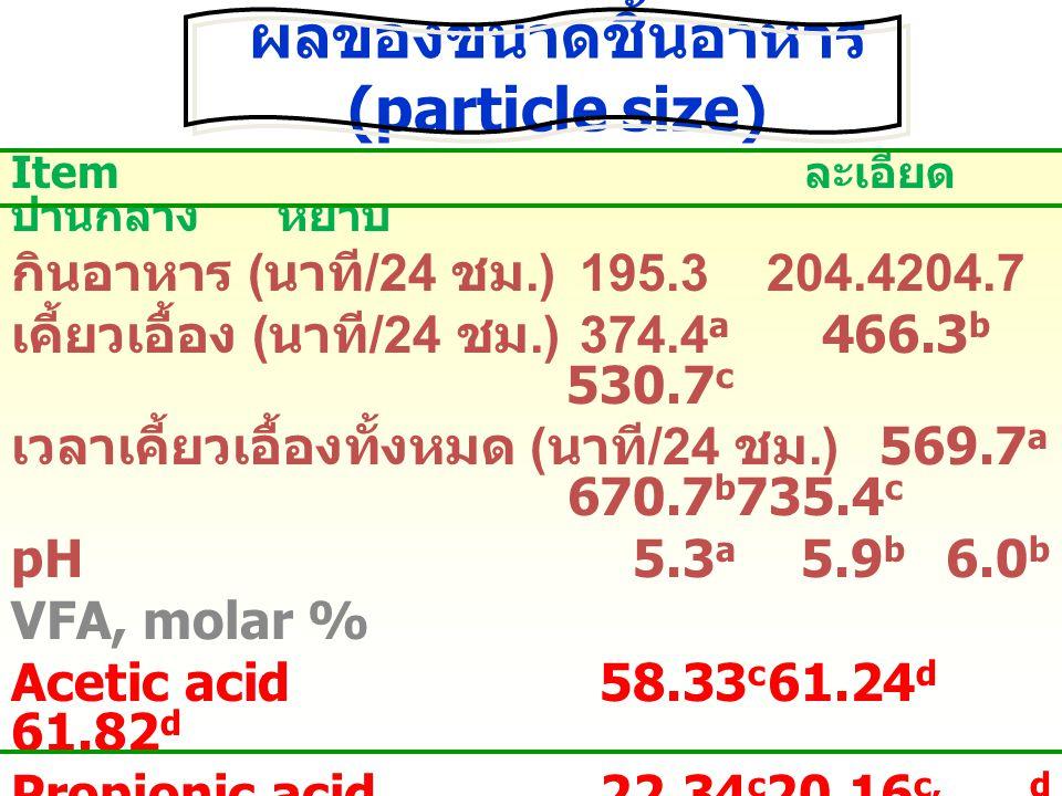 ผลของขนาดชิ้นอาหาร (particle size) Item ละเอียด ปานกลาง หยาบ กินอาหาร ( นาที /24 ชม.)195.3 204.4204.7 เคี้ยวเอื้อง ( นาที /24 ชม.) 374.4 a 466.3 b 530