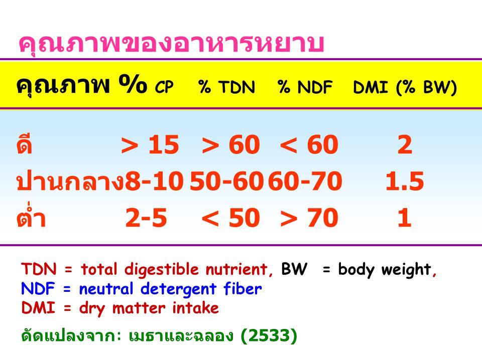 คุณภาพของอาหารหยาบ คุณภาพ % CP% TDN% NDFDMI (% BW) ดี > 15 > 60 < 602 ปานกลาง 8-1050-6060-701.5 ต่ำ 2-5 701 TDN = total digestible nutrient, BW = body