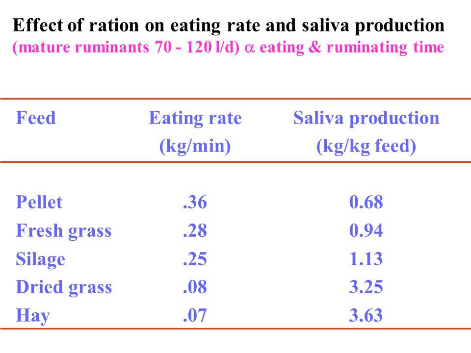 ผ้า ขี้ริ้ ว ความจุ Rumen80% (150 ลิตร ) กระเพาะ ส่วนหน้า Reticulum5% ( ใส่แม่เหล็ก ) (fore stomach) Omasum7% (90-190 แผ่น ) มี จุลินทรีย์ช่วยย่อย Abomasum8% มี HCl & proteolytic enzyme