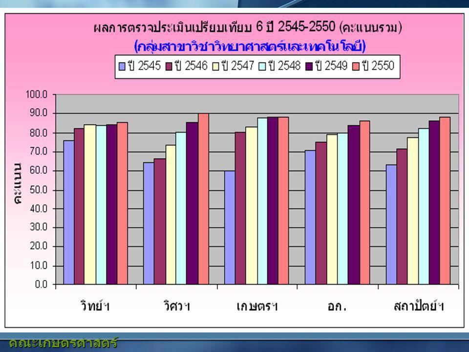 12 คณะเกษตรศาสตร์ มหาวิทยาลัยเชียงใหม่ คะแนนพัฒนาคุณภาพการศึกษา ทุกคณะ ปีการศึกษา 2547 - 2549 กลุ่มวิชาลำดับที่คณะ ปีการศึกษา 254725482549 กลุ่มสาขาวิชา วิทยาศาสตร์สุขภาพ 1คณะแพทยศาสตร์83.385.090.5 2คณะทันตแพทยศาสตร์79.583.284.4 3คณะเภสัชศาสตร์88.789.790.3 4คณะเทคนิคการแพทย์83.087.788.5 5คณะสัตวแพทยศาสตร์75.680.886.2 6คณะพยาบาลศาสตร์89.291.293.2 กลุ่มสาขาวิชา วิทยาศาสตร์และ เทคโนโลยี 7คณะวิทยาศาสตร์83.784.585.6 8คณะวิศวกรรมศาสตร์80.185.890.0 9คณะเกษตรศาสตร์87.688.488.6 10คณะอุตสาหกรรมเกษตร79.983.886.2 11คณะสถาปัตยกรรมศาสตร์82.086.488.5 12วิทยาลัยศิลปะ สื่อและเทคโนโลยี-64.675.0 กลุ่มสาขาวิชา สังคมศาสตร์ มนุษยศาสตร์ 13คณะมนุษยศาสตร์82.484.186.1 14คณะสังคมศาสตร์76.882.084.1 1515คณะศึกษาศาสตร์82.379.183.0 1616คณะบริหารธุรกิจ82.684.287.7 17คณะเศรษฐศาสตร์85.087.788.9 18คณะวิจิตรศิลป์84.387.389.2 19คณะการสื่อสารมวลชน-81.184.3 20คณะนิติศาสตร์-73.357.1 21คณะรัฐศาสตร์และรัฐประศาสนศาสตร์-74.278.2