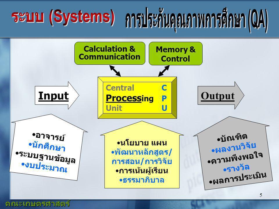 5 Input อาจารย์ นักศึกษา ระบบฐานข้อมูล งบประมาณ Central C Process ing P Unit U Output คณะเกษตรศาสตร์ มหาวิทยาลัยเชียงใหม่ Calculation & Communication Memory & Control นโยบาย แผน พัฒนาหลักสูตร/ การสอน/การวิจัย การเน้นผู้เรียน ธรรมาภิบาล บัณฑิต ผลงานวิจัย ความพึงพอใจ รางวัล ผลการประเมิน
