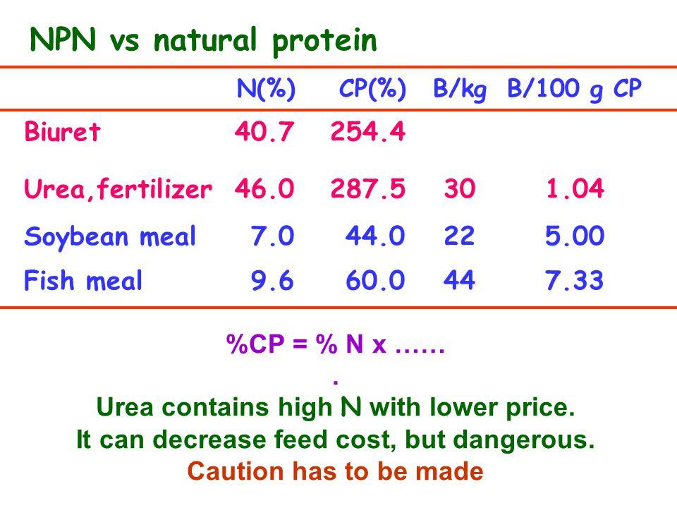 NPN vs natural protein N(%)CP(%)B/kgB/100 g CP Biuret40.7254.4 Urea,fertilizer46.0287.5301.04 Soybean meal7.044.0225.00 Fish meal9.660.0447.33 %CP = %