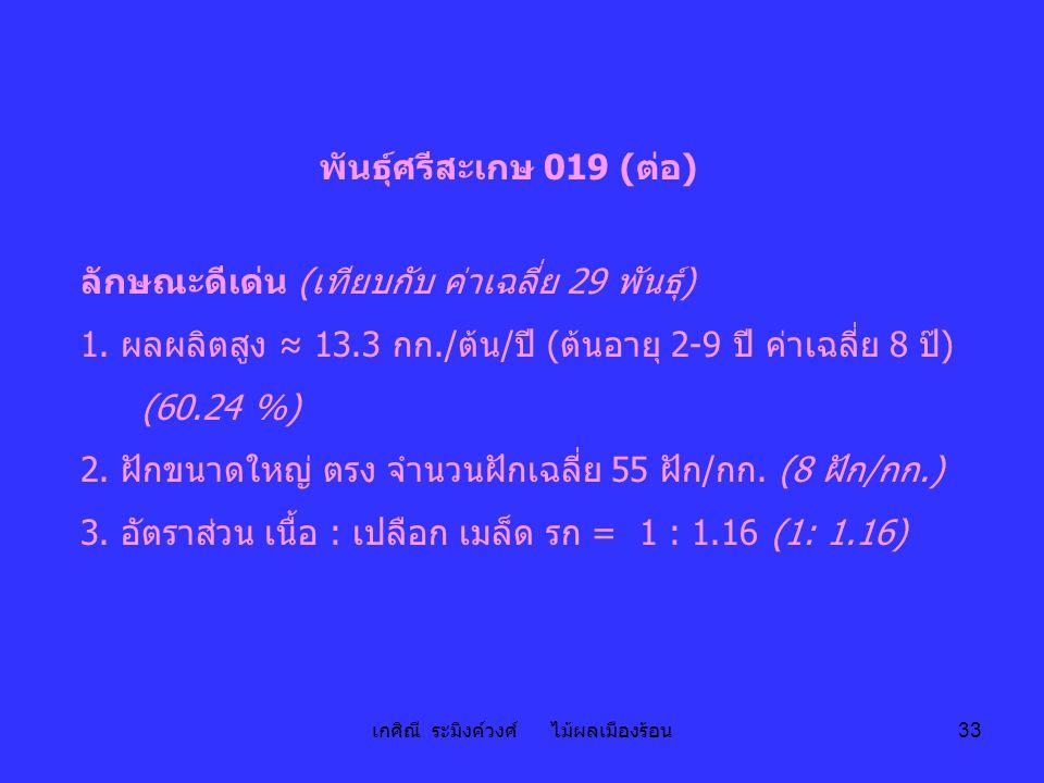 เกศิณี ระมิงค์วงศ์ ไม้ผลเมืองร้อน 33 พันธุ์ศรีสะเกษ 019 (ต่อ) ลักษณะดีเด่น (เทียบกับ ค่าเฉลี่ย 29 พันธุ์) 1. ผลผลิตสูง ≈ 13.3 กก./ต้น/ปี (ต้นอายุ 2-9