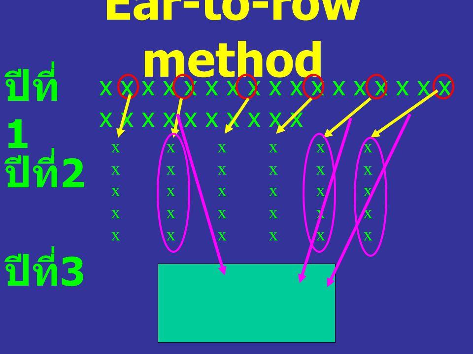 Ear-to-row method ปีที่ 1 x x x x x x x x x x x x x x x x x x x x x x x x x x x ปีที่ 2 ปีที่ 3 xxxxxxxxxx xxxxxxxxxx xxxxxxxxxx xxxxxxxxxx xxxxxxxxxx
