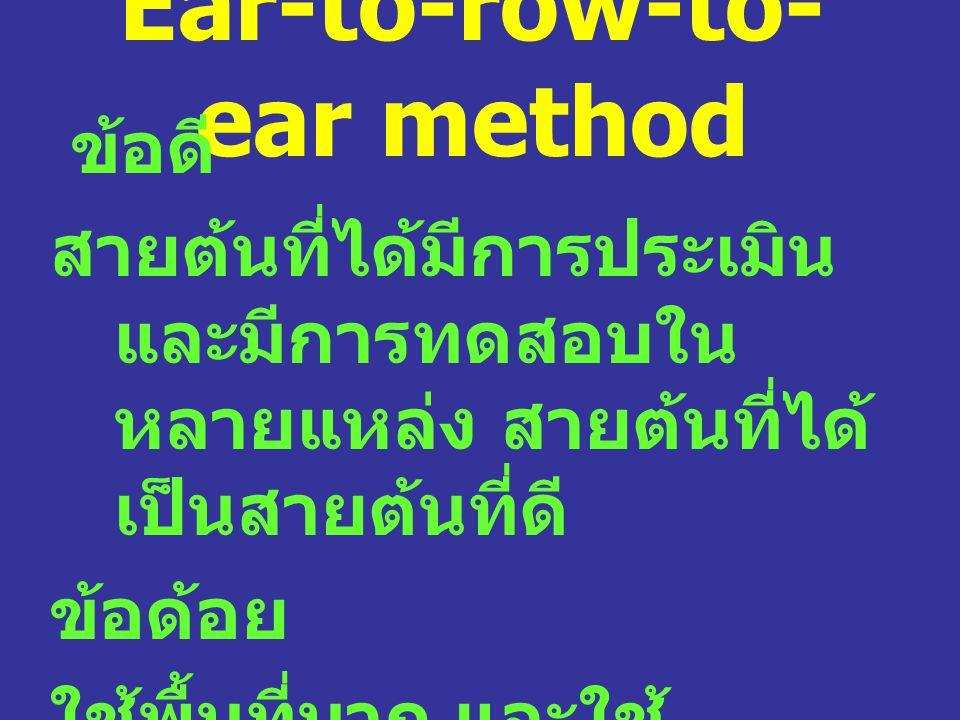 Ear-to-row-to- ear method ข้อดี สายต้นที่ได้มีการประเมิน และมีการทดสอบใน หลายแหล่ง สายต้นที่ได้ เป็นสายต้นที่ดี ข้อด้อย ใช้พื้นที่มาก และใช้ แรงงานมาก
