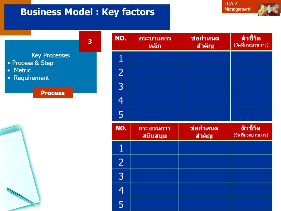 TQA 2 Management Key Processes Process & Step Metric Requirement Process Business Model : Key factors NO.กระบวนการ หลัก ข้อกำหนด สำคัญ ตัวชี้วัด (วัดท