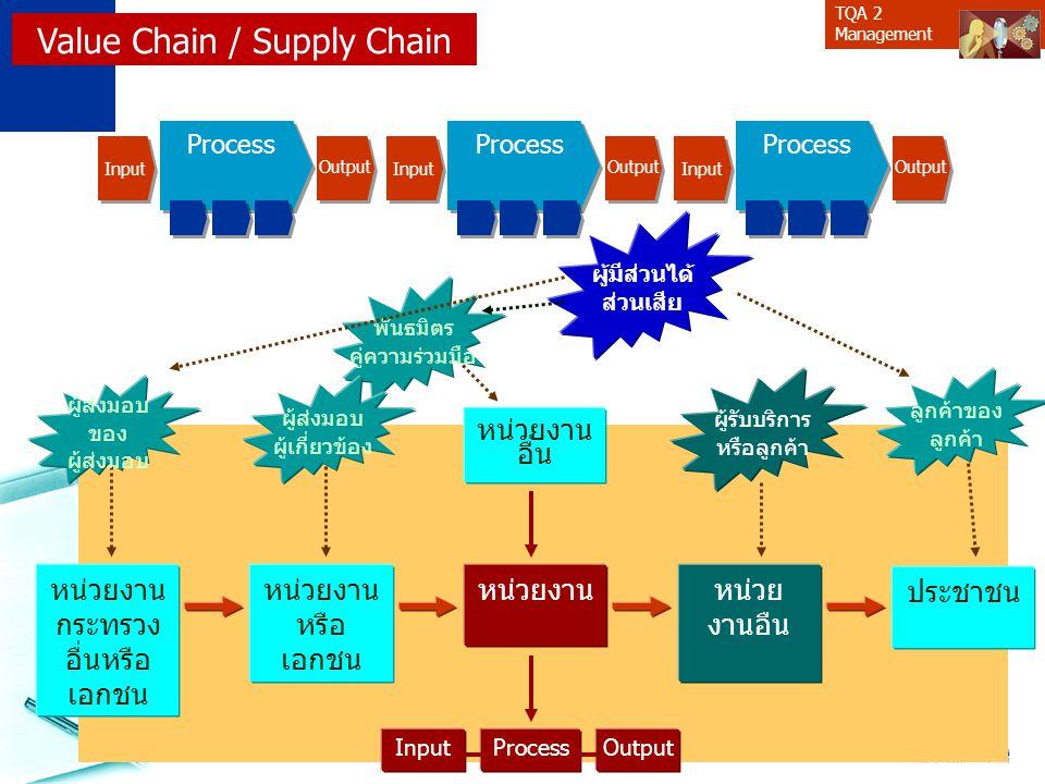 TQA 2 Management หน่วยงาน หรือ เอกชน หน่วยงาน กระทรวง อื่นหรือ เอกชน หน่วย งานอืน หน่วยงาน ประชาชน InputProcessOutput หน่วยงาน อื่น พันธมิตร คู่ความร่