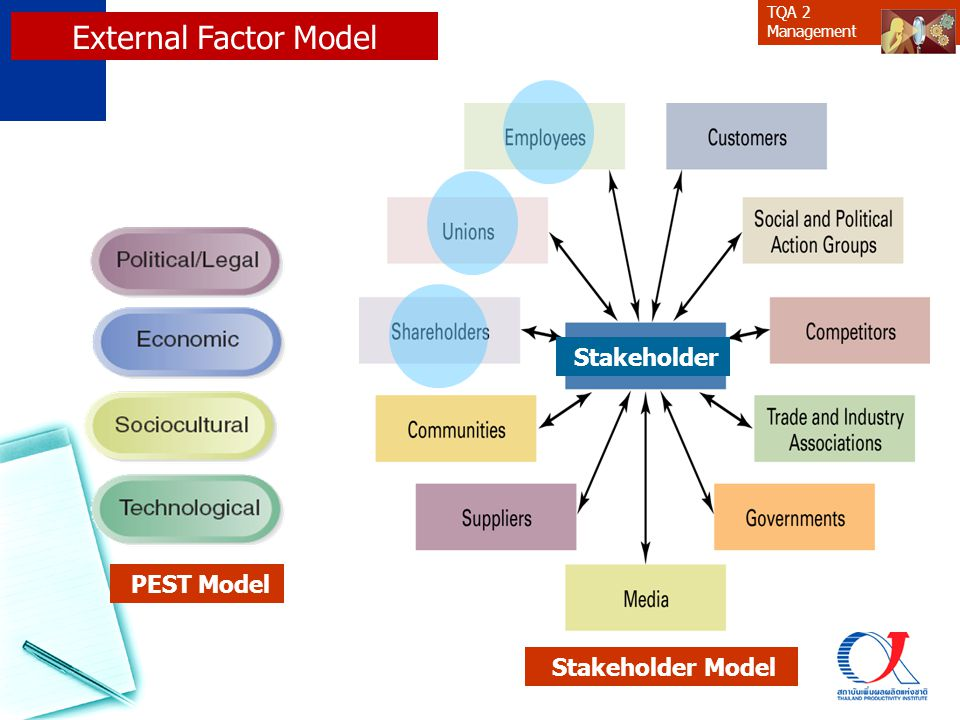 TQA 2 Management PEST Model Stakeholder Model Stakeholder External Factor Model