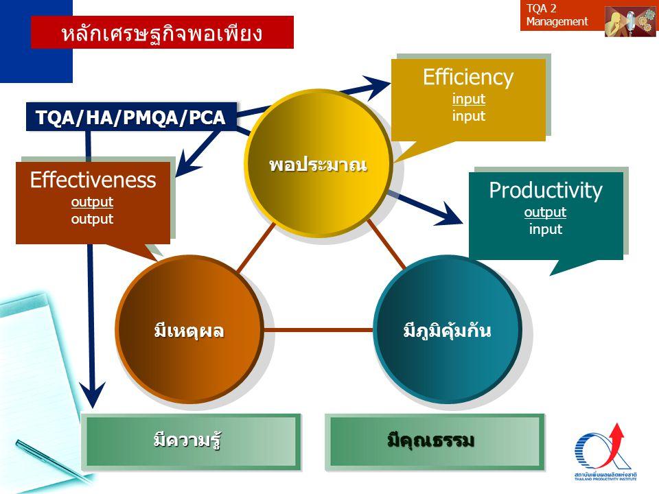 TQA 2 Managementพอประมาณ มีเหตุผลมีภูมิคุ้มกัน มีความรู้มีคุณธรรม หลักเศรษฐกิจพอเพียง Efficiency input Efficiency input Effectiveness output Effective