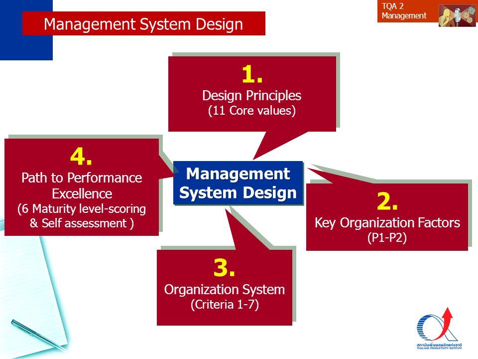 TQA 2 Management Customer Value Proposition Offering perception Satisfaction Impact Outcome Business Model : Key factors NO.ผู้รับบริการ (ดูจาก OP-7) ความต้องการ ของผู้รับบริการ ตัวชี้วัด 1 2 3 4 5 5
