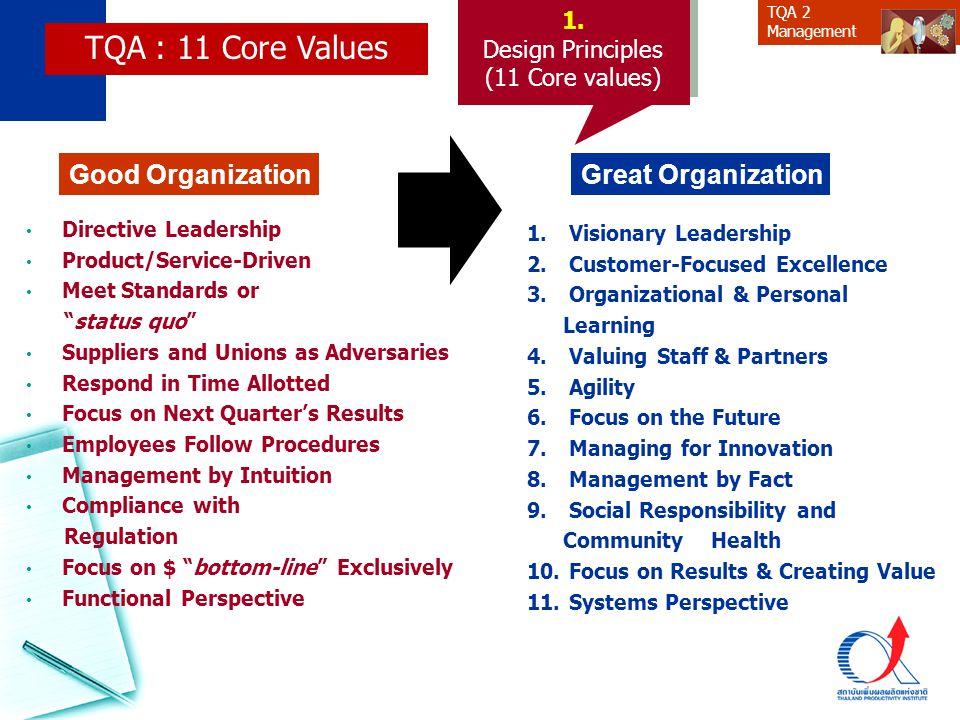 TQA 2 Managementปัจจัยภายนอก เศรษฐกิจ สังคม การเมือง ธรรมชาติ ผู้มีส่วนได้ส่วนเสียปัจจัยภายนอก เศรษฐกิจ สังคม การเมือง ธรรมชาติ ผู้มีส่วนได้ส่วนเสีย ปัจจัยภายในปัจจัยภายใน การเปลี่ยนแปลง Strategic Thinking เป้าหมายวิสัยทัศน์พันธกิจเป้าหมายวิสัยทัศน์พันธกิจ Inbound Logistics Inbound Logistics Operations (Manufacturing) Operations (Manufacturing) Outbound Logistics Outbound Logistics Marketing and Sales Marketing and Sales After Sale Service After Sale Service Procurement PRIMARY ACTIVITIES Technology Development Human Resource Management Firm Infrastructure ( Fin.