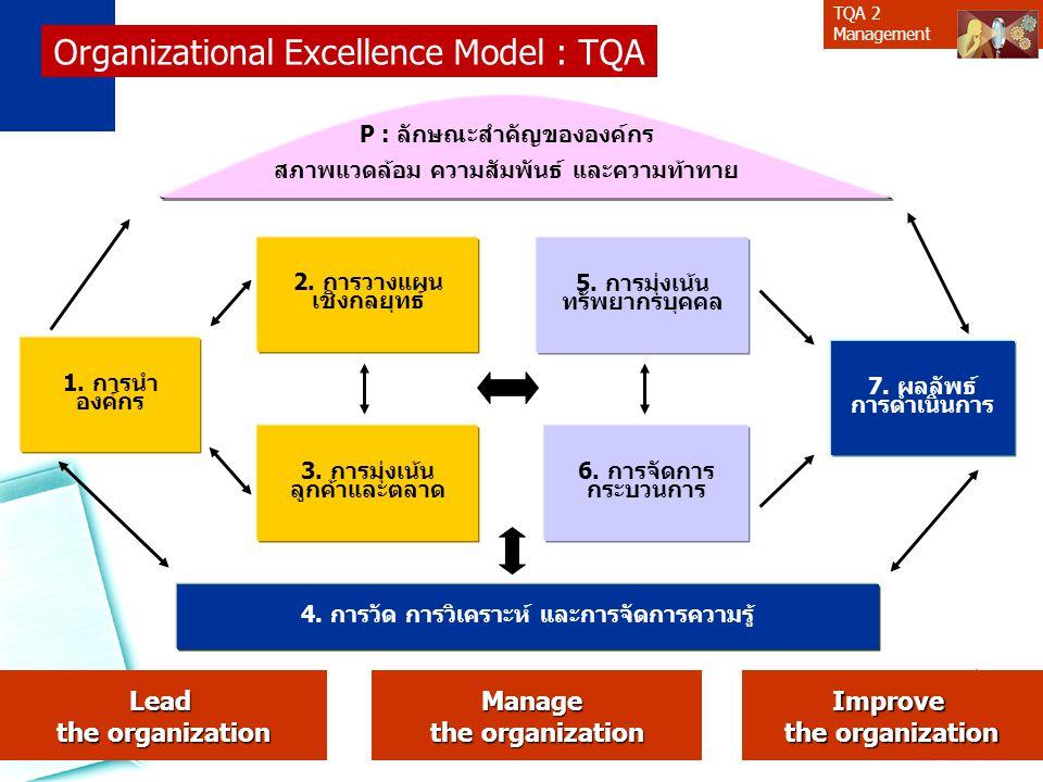 TQA 2 ManagementSuppliers Inputs Process Customers Outputs Outcome 3 1 2 สินค้าหรือบริการคืออะไร ผู้รับสินค้าหรือบริการคือใคร ความต้องการคืออะไร 4 5 6 กระบวนการที่เหมาะสมคืออย่างไร ปัจจัยนำเข้าของกระบวนการคืออะไร ผู้ส่งมอบปัจจัยคือใคร องค์กรของเรา Value Chain : SIPOC Model SupplierCustomerOutput Process Input Partners 7 คู่ความร่วมมือคือใคร Customer of Customer 8 Stakeholders อื่น 9