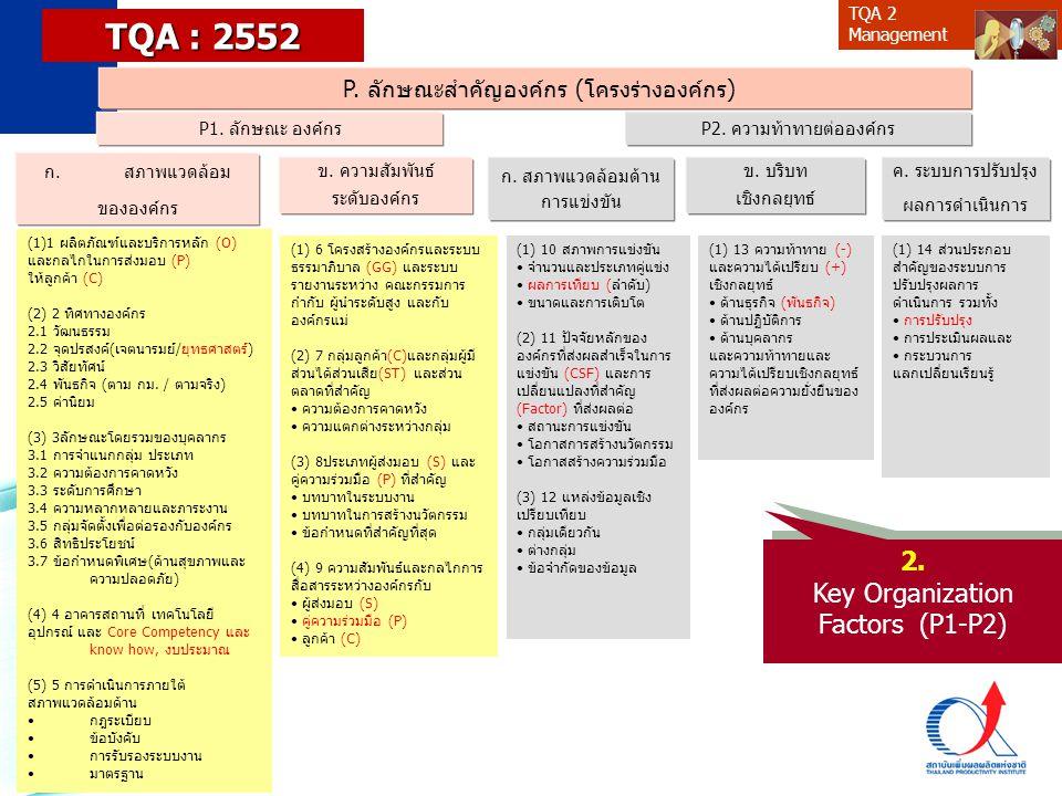 TQA 2 Management P. ลักษณะสำคัญองค์กร (โครงร่างองค์กร) P1. ลักษณะ องค์กรP2. ความท้าทายต่อองค์กร ก. สภาพแวดล้อมด้าน การแข่งขัน ข. บริบท เชิงกลยุทธ์ ค.