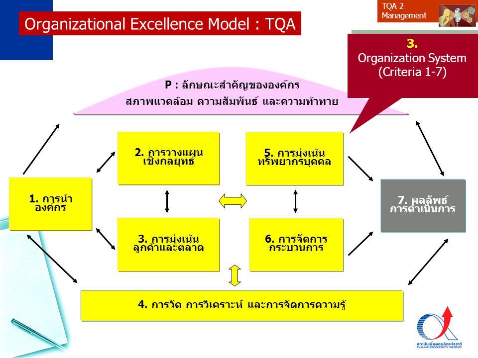 TQA 2 Management 6. การจัดการ กระบวนการ 5. การมุ่งเน้น ทรัพยากรบุคคล 4. การวัด การวิเคราะห์ และการจัดการความรู้ 3. การมุ่งเน้น ลูกค้าและตลาด 1. การนำ