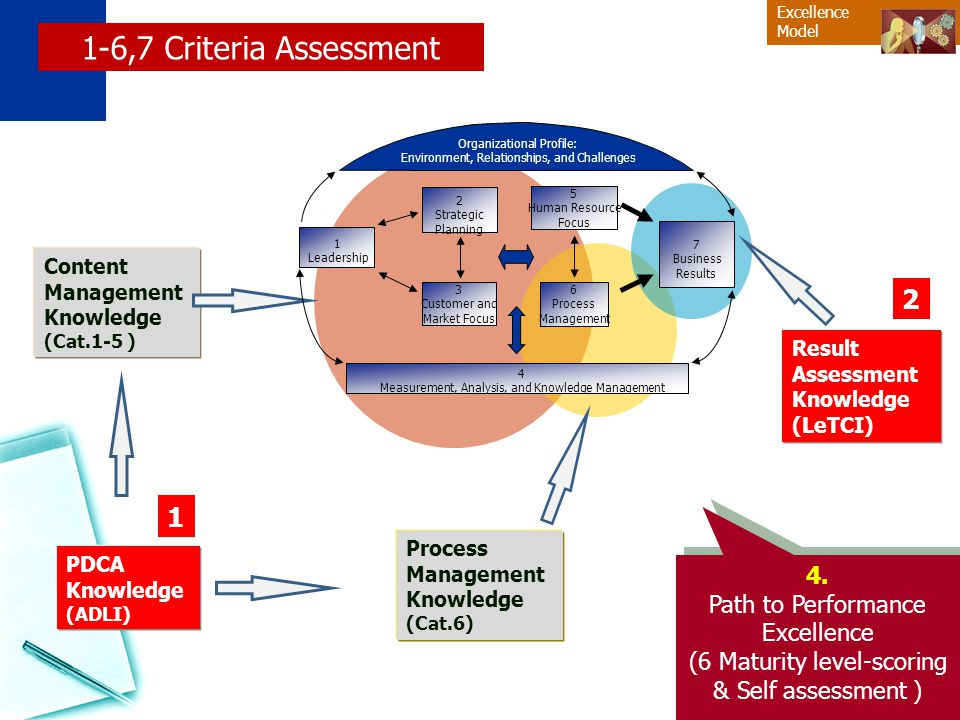 TQA 2 Management พอประมาณ มีเหตุผลมีภูมิคุ้มกัน มีความรู้มีคุณธรรม หลักเศรษฐกิจพอเพียง