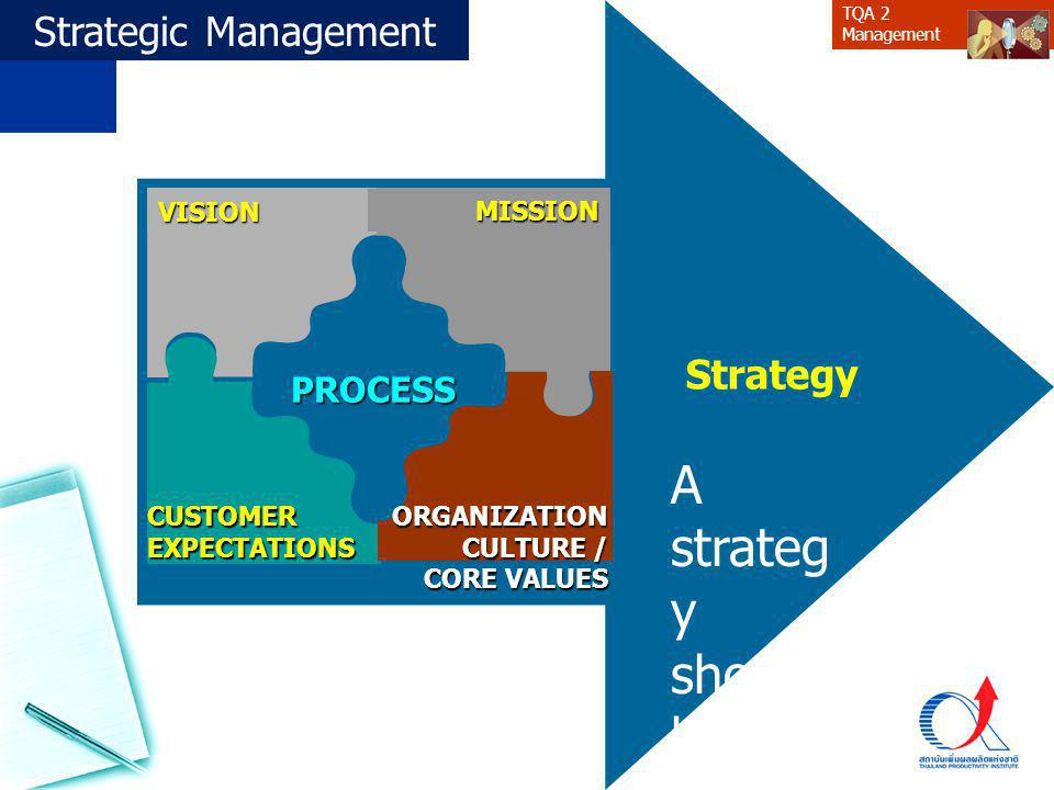 TQA 2 ManagementVISION CUSTOMER EXPECTATIONS MISSION ORGANIZATION CULTURE / CORE VALUES Strategy A strateg y should be congru ent with an organiz atio