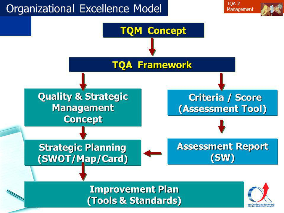 TQA 2 Management TQA Framework Criteria / Score Criteria / Score (Assessment Tool) Quality & Strategic Management Concept Improvement Plan (Tools & St