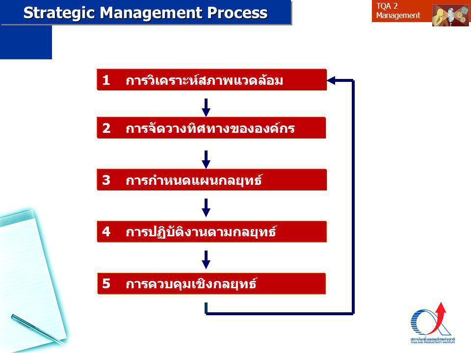 TQA 2 Management 1 การวิเคราะห์สภาพแวดล้อม 2 การจัดวางทิศทางขององค์กร 3 การกำหนดแผนกลยุทธ์ 4 การปฏิบัติงานตามกลยุทธ์ 5 การควบคุมเชิงกลยุทธ์ Strategic Management Process