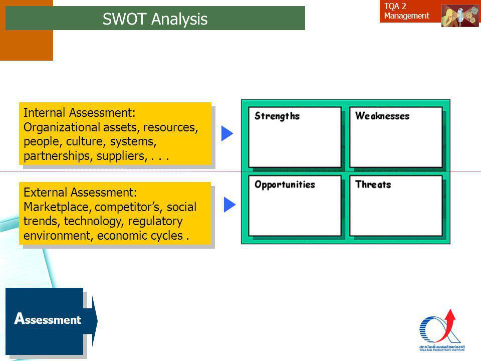 TQA 2 Management SWOT Analysis External Assessment: Marketplace, competitor's, social trends, technology, regulatory environment, economic cycles. Int