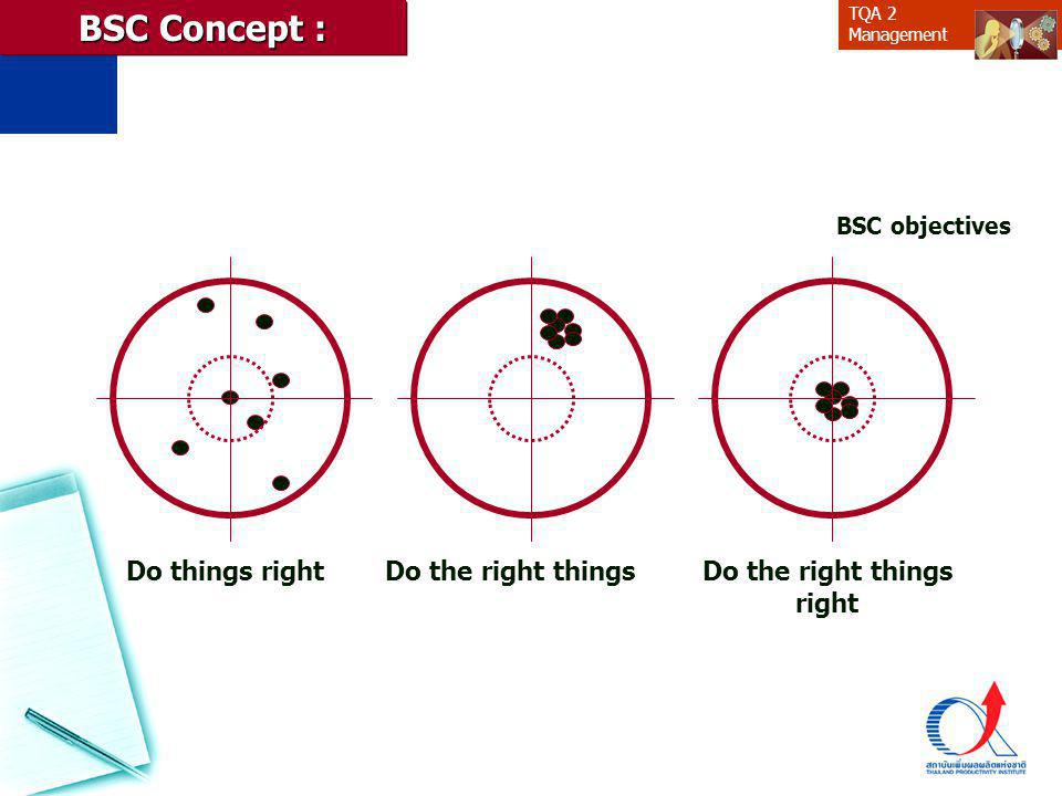 TQA 2 Management BSC Concept : Do things rightDo the right things BSC objectives Do the right things right