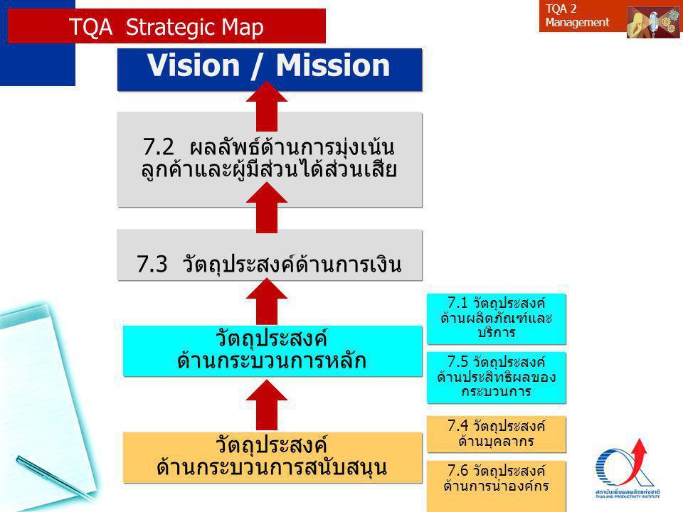 TQA 2 Management Vision / Mission 7.3 วัตถุประสงค์ด้านการเงิน 7.1 วัตถุประสงค์ ด้านผลิตภัณฑ์และ บริการ 7.2 ผลลัพธ์ด้านการมุ่งเน้น ลูกค้าและผู้มีส่วนได้ส่วนเสีย 7.6 วัตถุประสงค์ ด้านการนำองค์กร 7.4 วัตถุประสงค์ ด้านบุคลากร 7.5 วัตถุประสงค์ ด้านประสิทธิผลของ กระบวนการ TQA Strategic Map วัตถุประสงค์ ด้านกระบวนการหลัก วัตถุประสงค์ ด้านกระบวนการสนับสนุน