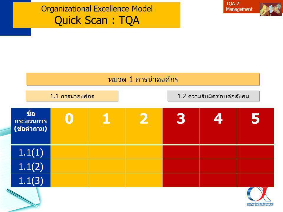 TQA 2 Management Organizational Excellence Model Quick Scan : TQA หมวด 1 การนำองค์กร 1.1 การนำองค์กร1.2 ความรับผิดชอบต่อสังคม ชื่อ กระบวนการ (ข้อคำถาม) 012345 1.1(1) 1.1(2) 1.1(3)