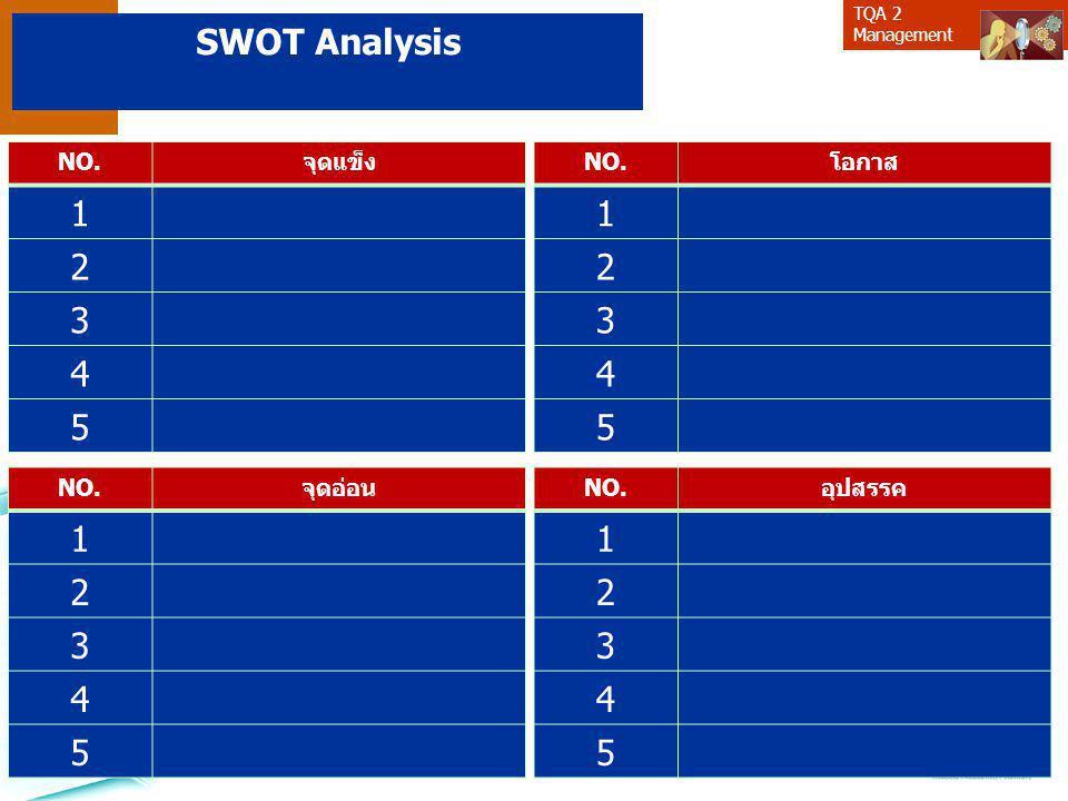 TQA 2 Management NO.จุดแข็ง 1 2 3 4 5 NO.จุดอ่อน 1 2 3 4 5 NO.โอกาส 1 2 3 4 5 NO.อุปสรรค 1 2 3 4 5 SWOT Analysis