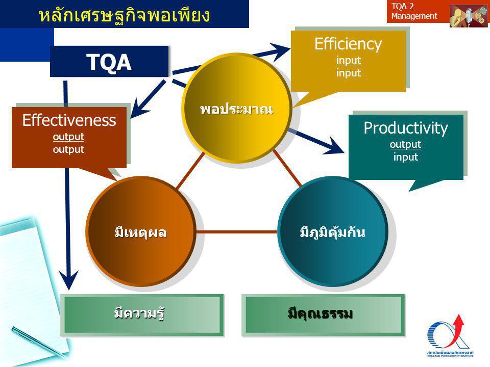 TQA 2 Managementพอประมาณ มีเหตุผลมีภูมิคุ้มกัน มีความรู้มีคุณธรรม หลักเศรษฐกิจพอเพียง Efficiency input Efficiency input Effectiveness output Effectiveness output Productivity output input Productivity output input TQATQA
