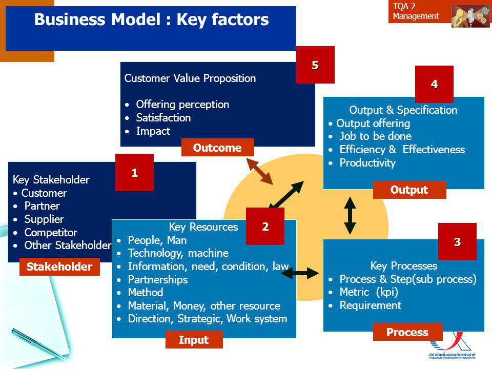 TQA 2 Management Business Model Ontology PartnerNetworksPartnerNetworksClientSegmentsClientSegments KeyActivitiesKeyActivities CostStructuresCostStructures KeyResourcesKeyResourcesDistributionChannelsDistributionChannels ValuePropositionsValuePropositions ClientRelationshipsClientRelationships RevenueFlowsRevenueFlows